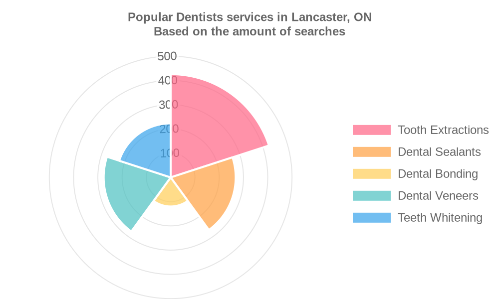 Popular services provided by dentists in Lancaster, ON