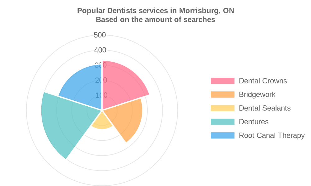 Popular services provided by dentists in Morrisburg, ON