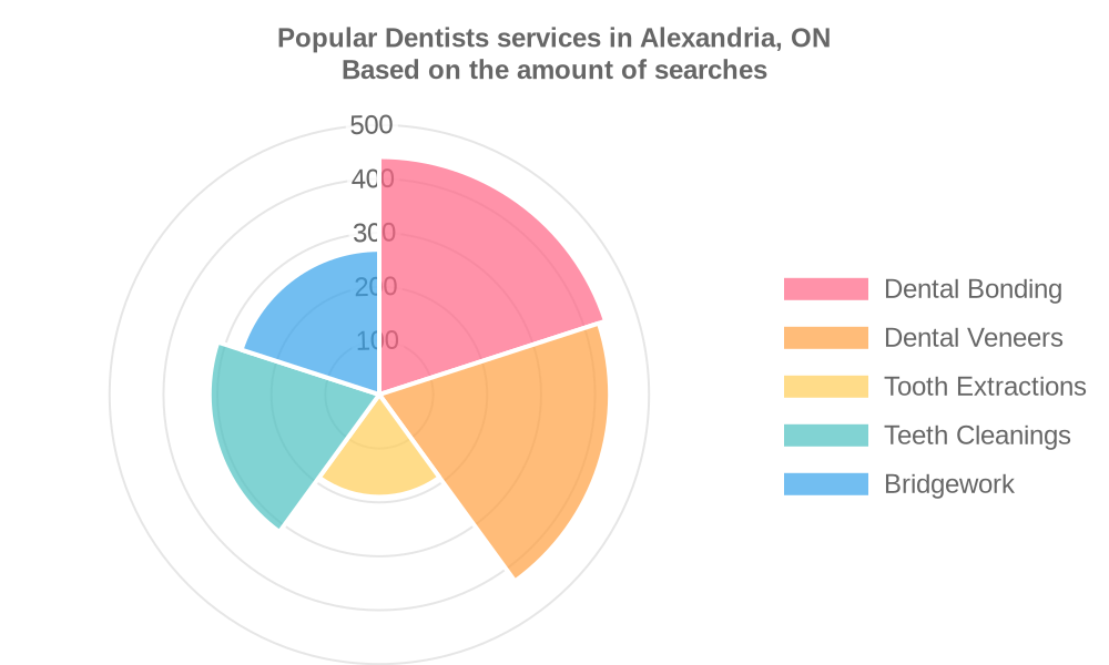 Popular services provided by dentists in Alexandria, ON