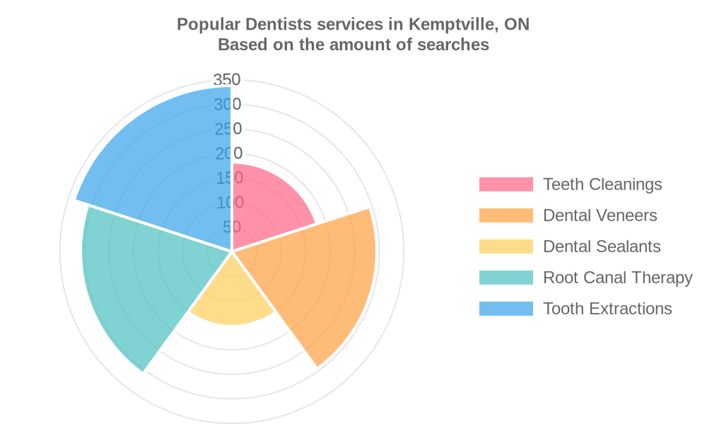 Popular services provided by dentists in Kemptville, ON
