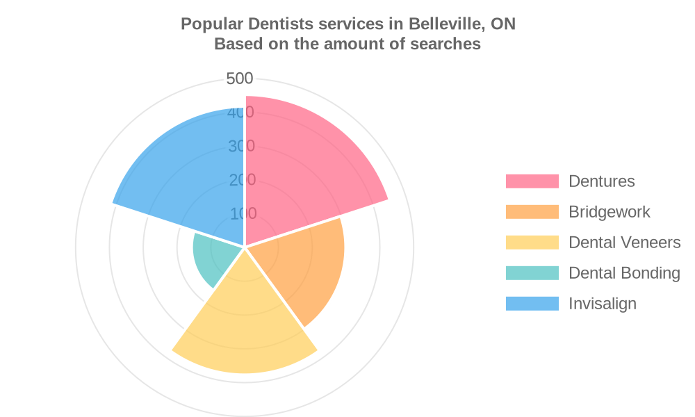 Popular services provided by dentists in Belleville, ON
