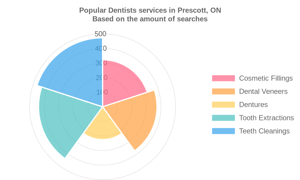 Popular services provided by dentists in Prescott, ON