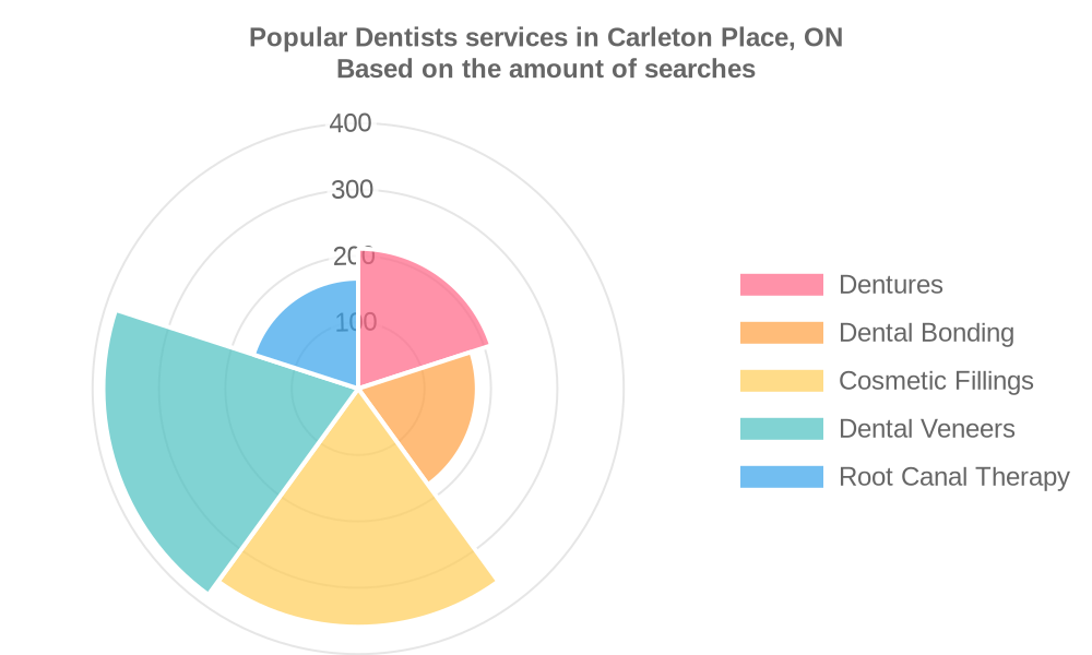 Popular services provided by dentists in Carleton Place, ON