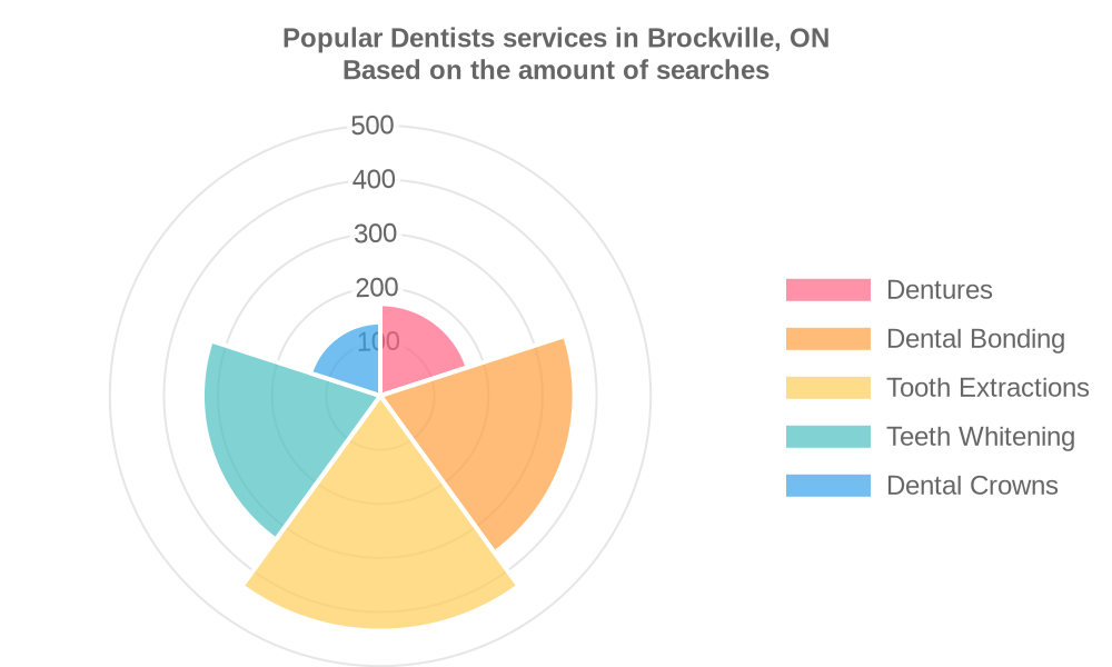 Popular services provided by dentists in Brockville, ON