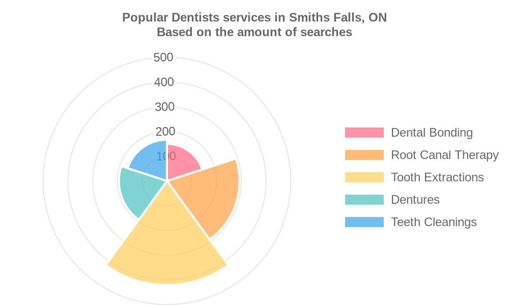 Popular services provided by dentists in Smiths Falls, ON