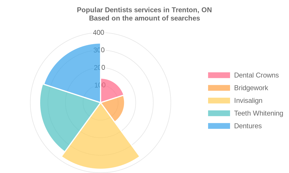 Popular services provided by dentists in Trenton, ON