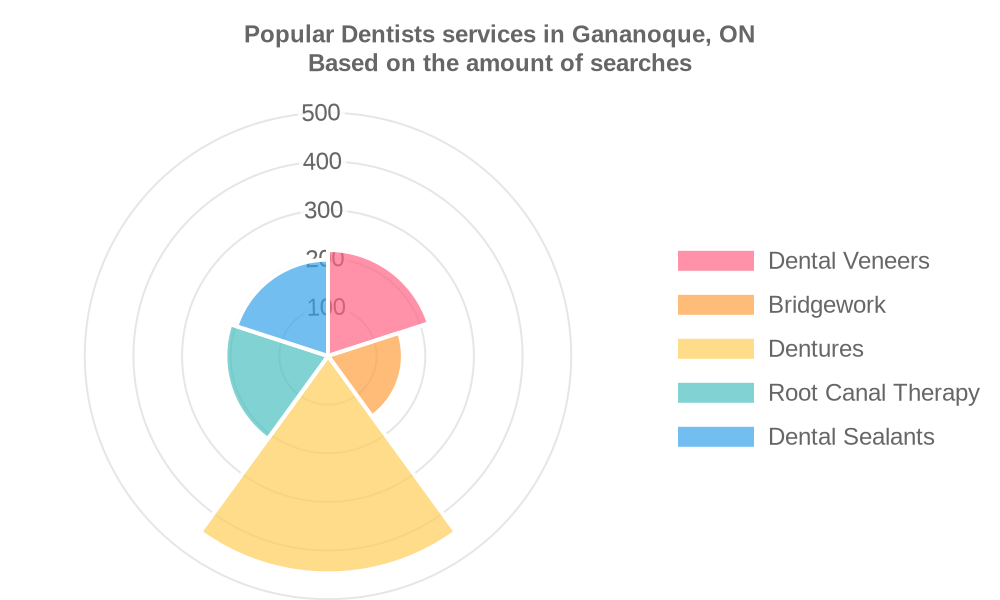 Popular services provided by dentists in Gananoque, ON