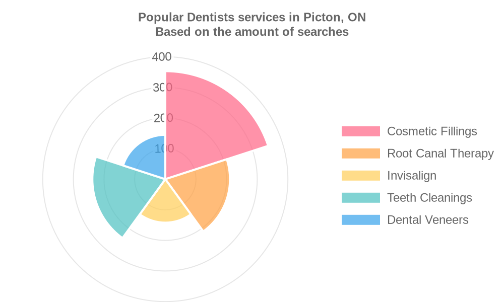 Popular services provided by dentists in Picton, ON