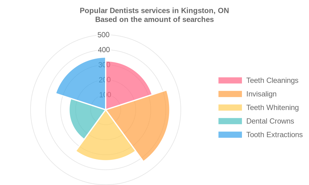 Popular services provided by dentists in Kingston, ON
