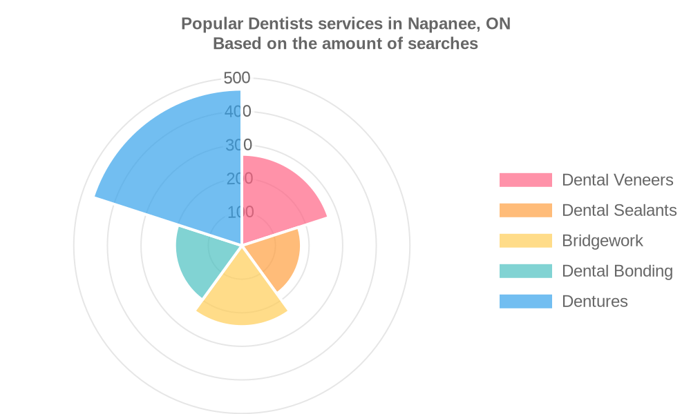 Popular services provided by dentists in Napanee, ON