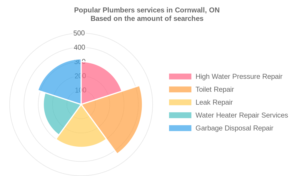 Popular services provided by plumbers in Cornwall, ON
