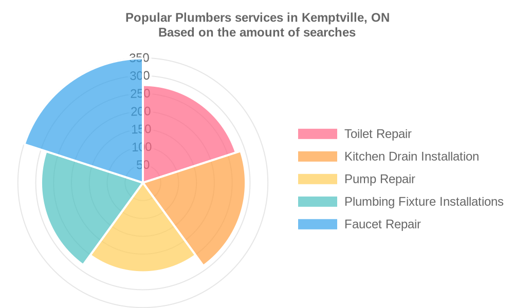 Popular services provided by plumbers in Kemptville, ON