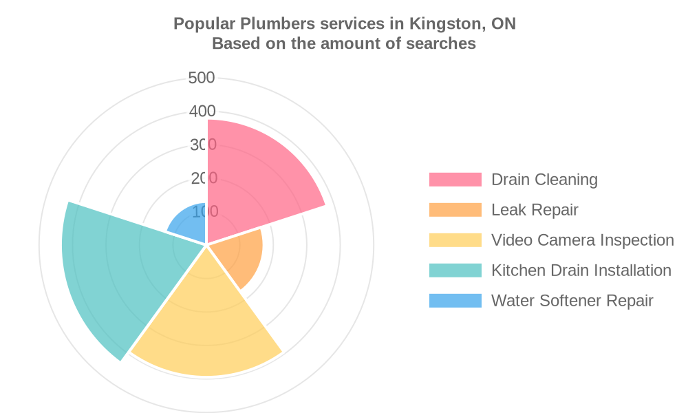 Popular services provided by plumbers in Kingston, ON