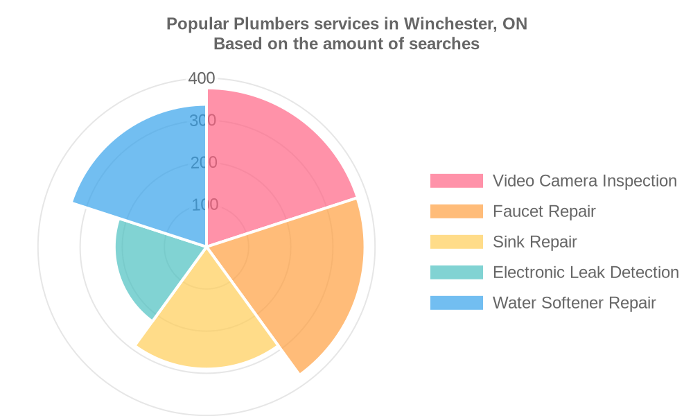 Popular services provided by plumbers in Winchester, ON
