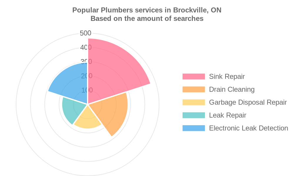 Popular services provided by plumbers in Brockville, ON