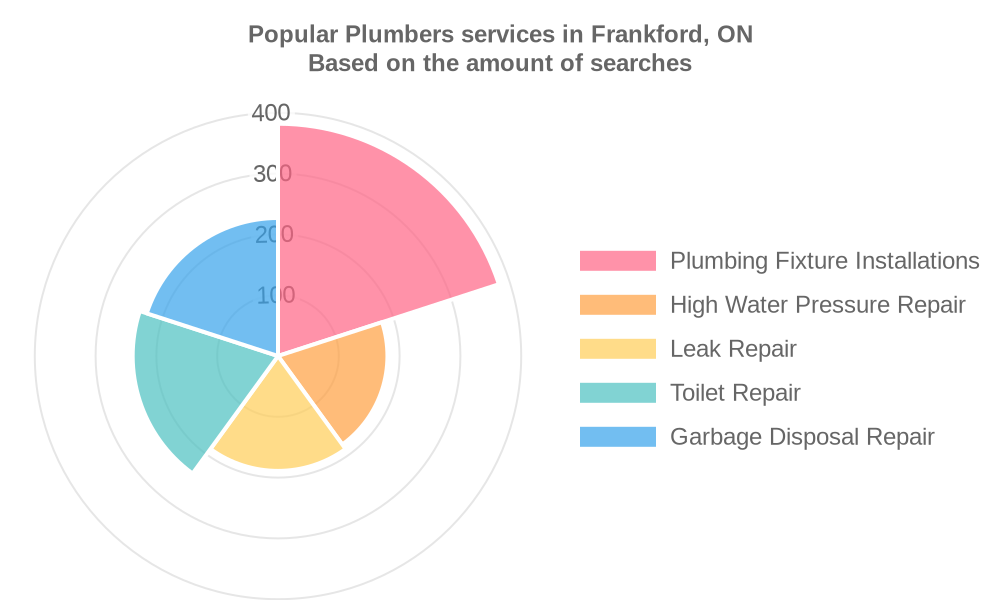 Popular services provided by plumbers in Frankford, ON