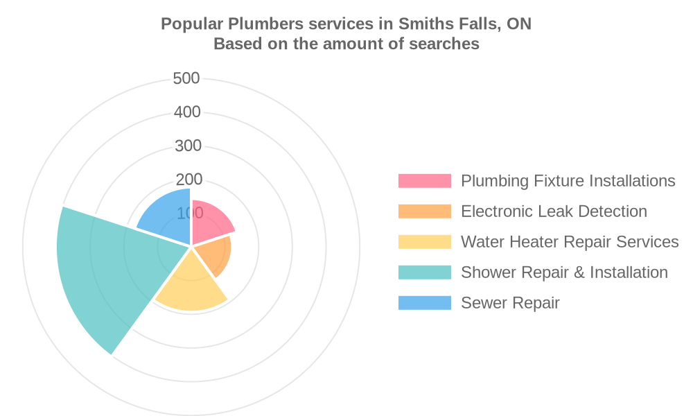 Popular services provided by plumbers in Smiths Falls, ON