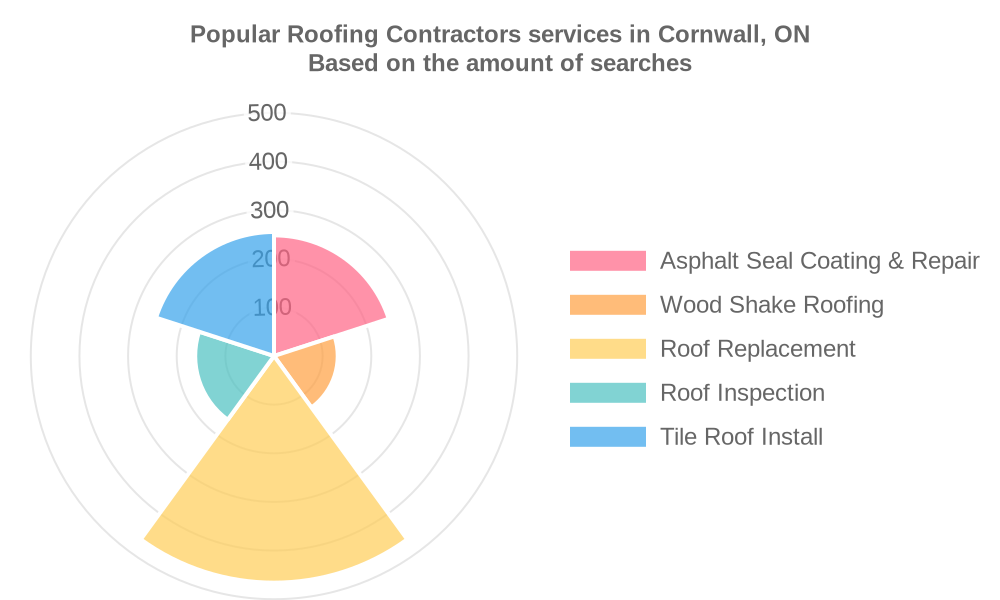 Popular services provided by roofing contractors in Cornwall, ON