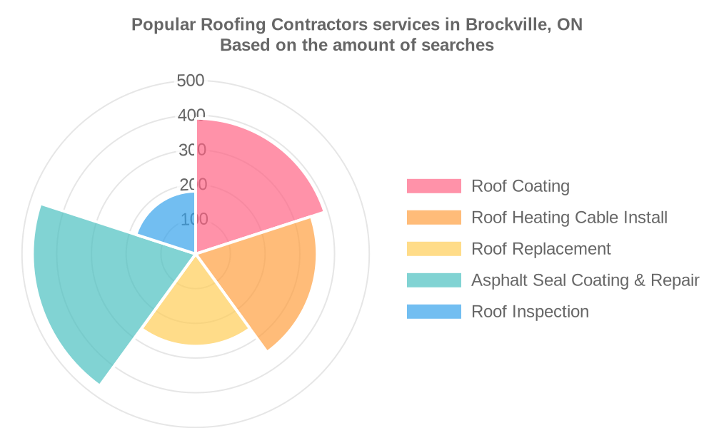 Popular services provided by roofing contractors in Brockville, ON