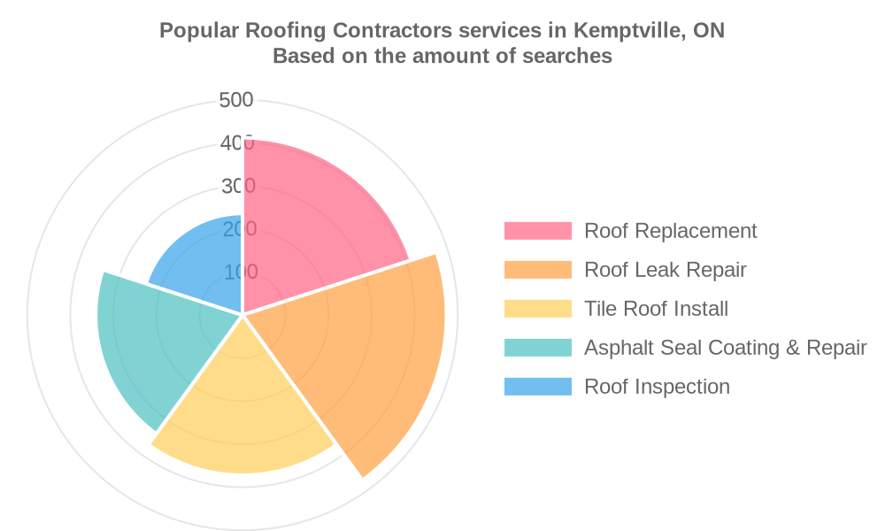 Popular services provided by roofing contractors in Kemptville, ON