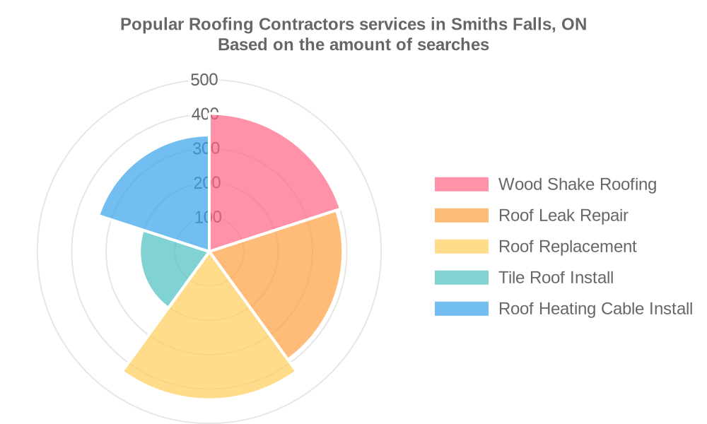 Popular services provided by roofing contractors in Smiths Falls, ON