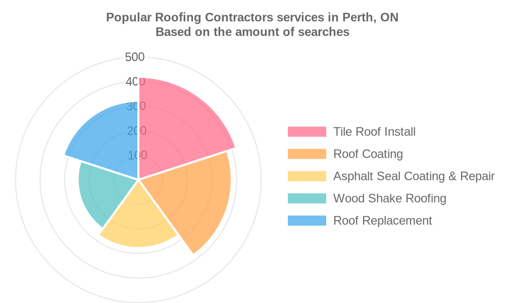 Popular services provided by roofing contractors in Perth, ON