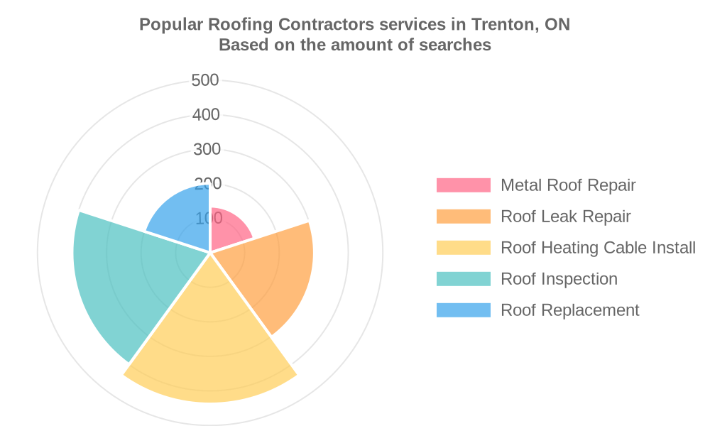 Popular services provided by roofing contractors in Trenton, ON