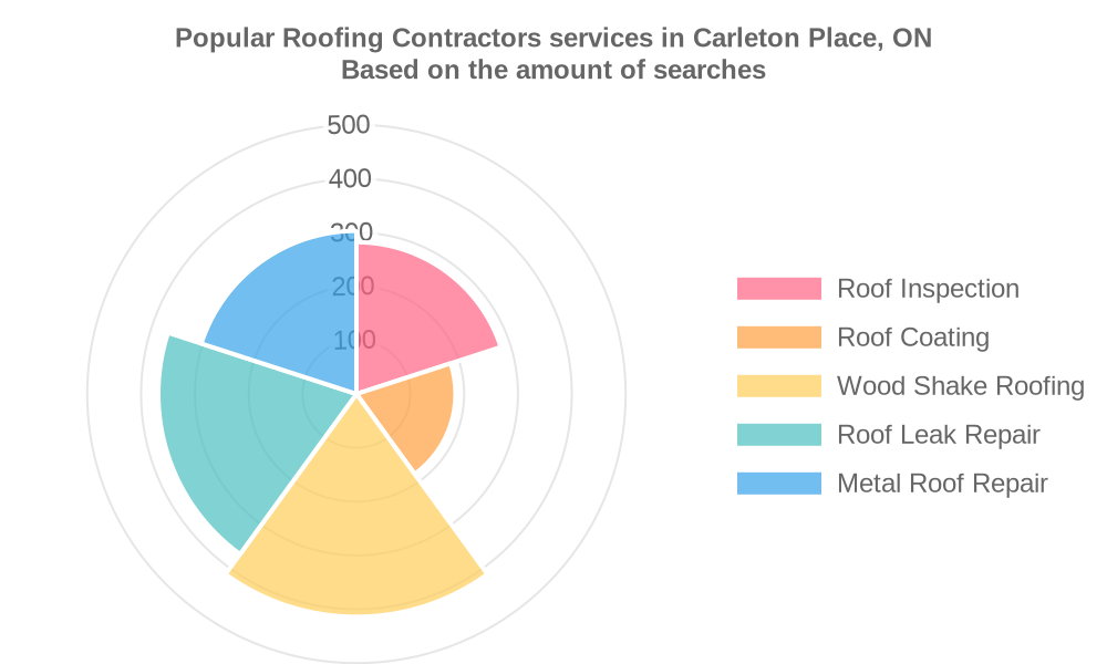 Popular services provided by roofing contractors in Carleton Place, ON
