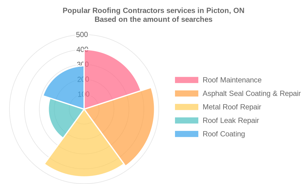 Popular services provided by roofing contractors in Picton, ON