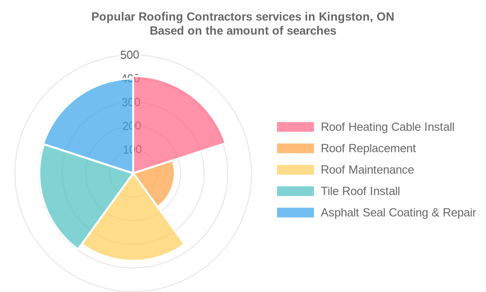 Popular services provided by roofing contractors in Kingston, ON