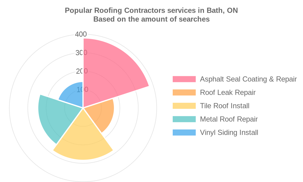 Popular services provided by roofing contractors in Bath, ON