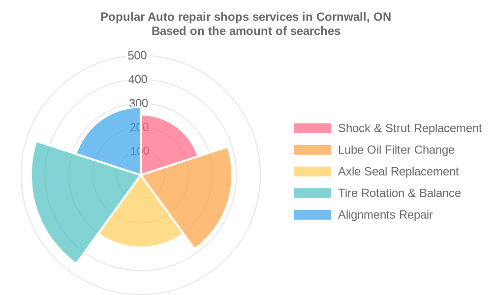Popular services provided by auto repair shops in Cornwall, ON