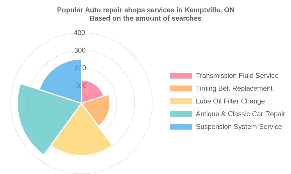 Popular services provided by auto repair shops in Kemptville, ON
