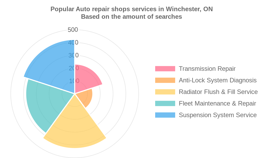 Popular services provided by auto repair shops in Winchester, ON