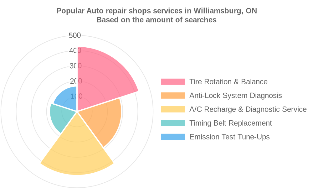 Popular services provided by auto repair shops in Williamsburg, ON