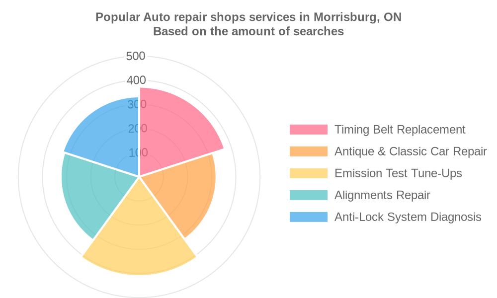 Popular services provided by auto repair shops in Morrisburg, ON