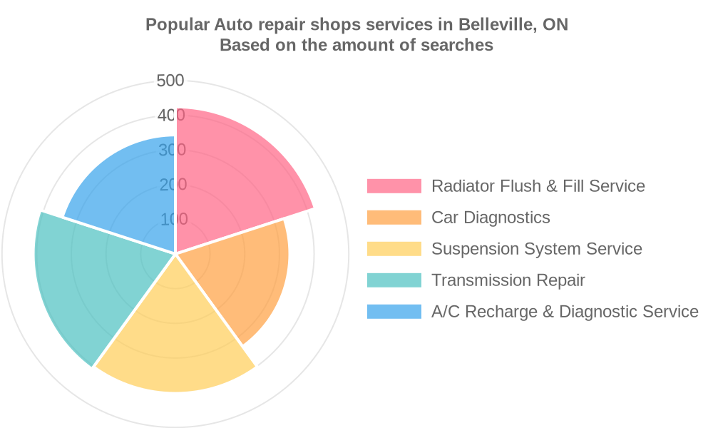 Popular services provided by auto repair shops in Belleville, ON
