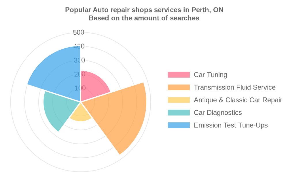Popular services provided by auto repair shops in Perth, ON