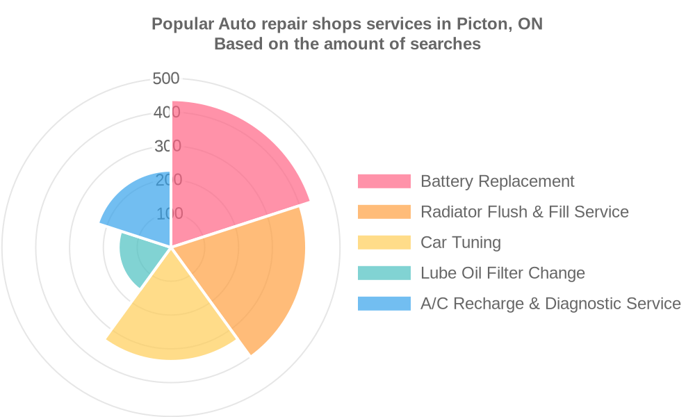 Popular services provided by auto repair shops in Picton, ON