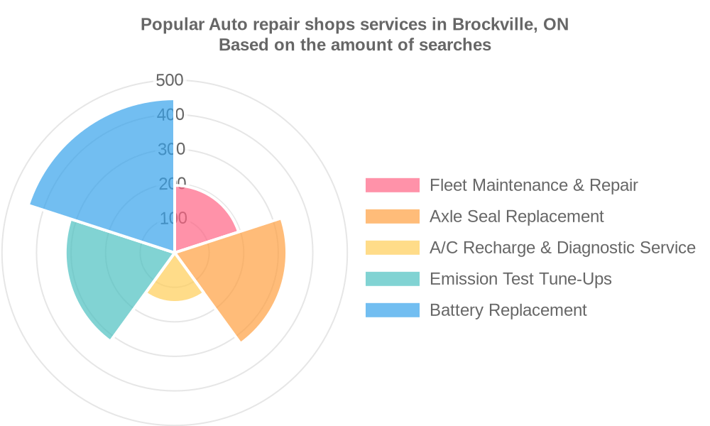 Popular services provided by auto repair shops in Brockville, ON