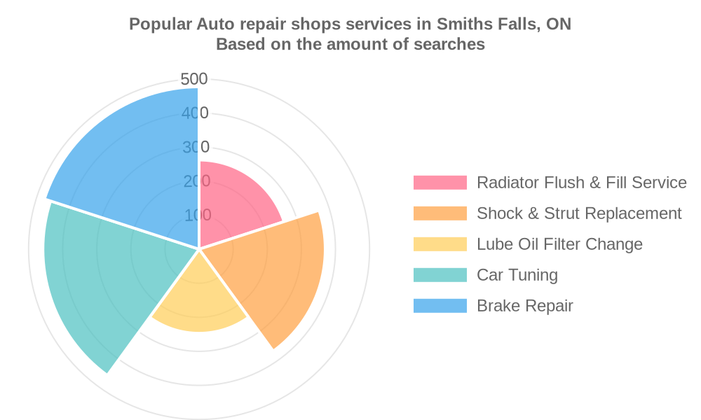 Popular services provided by auto repair shops in Smiths Falls, ON
