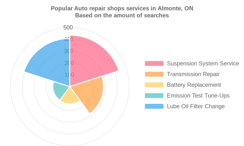 Popular services provided by auto repair shops in Almonte, ON