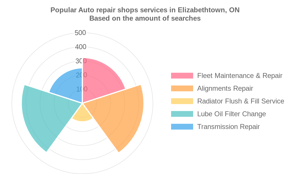 Popular services provided by auto repair shops in Elizabethtown, ON