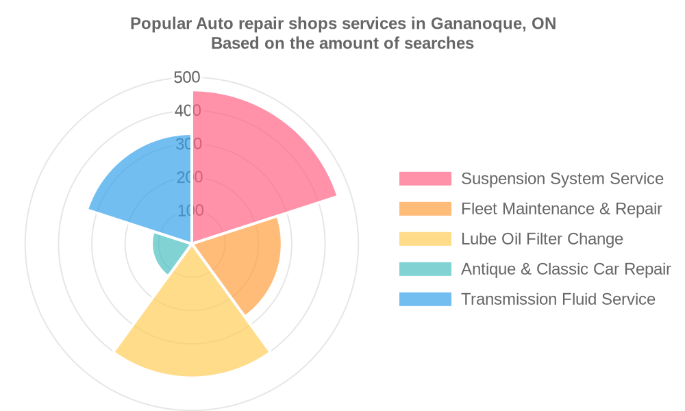 Popular services provided by auto repair shops in Gananoque, ON