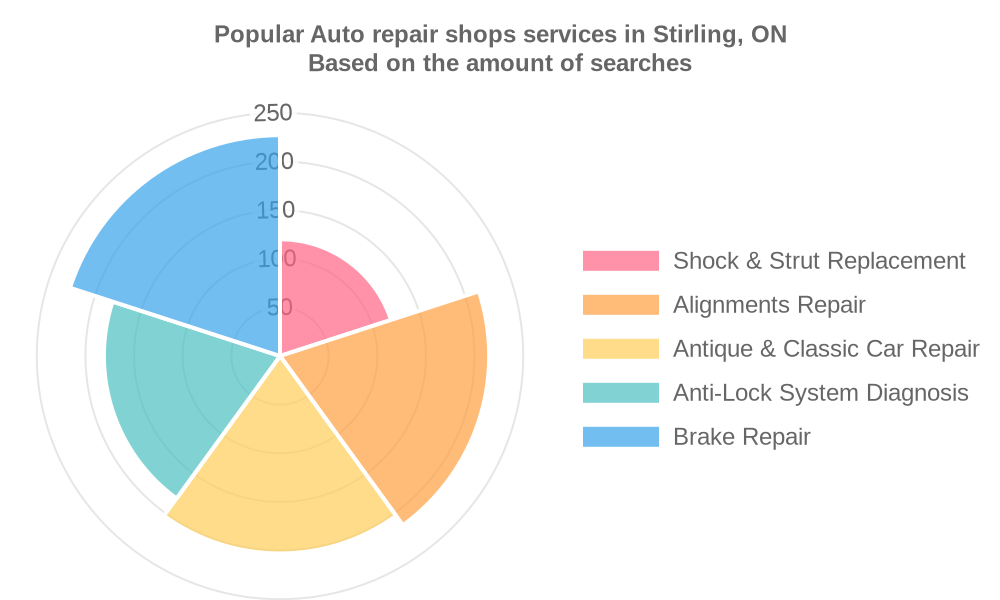 Popular services provided by auto repair shops in Stirling, ON