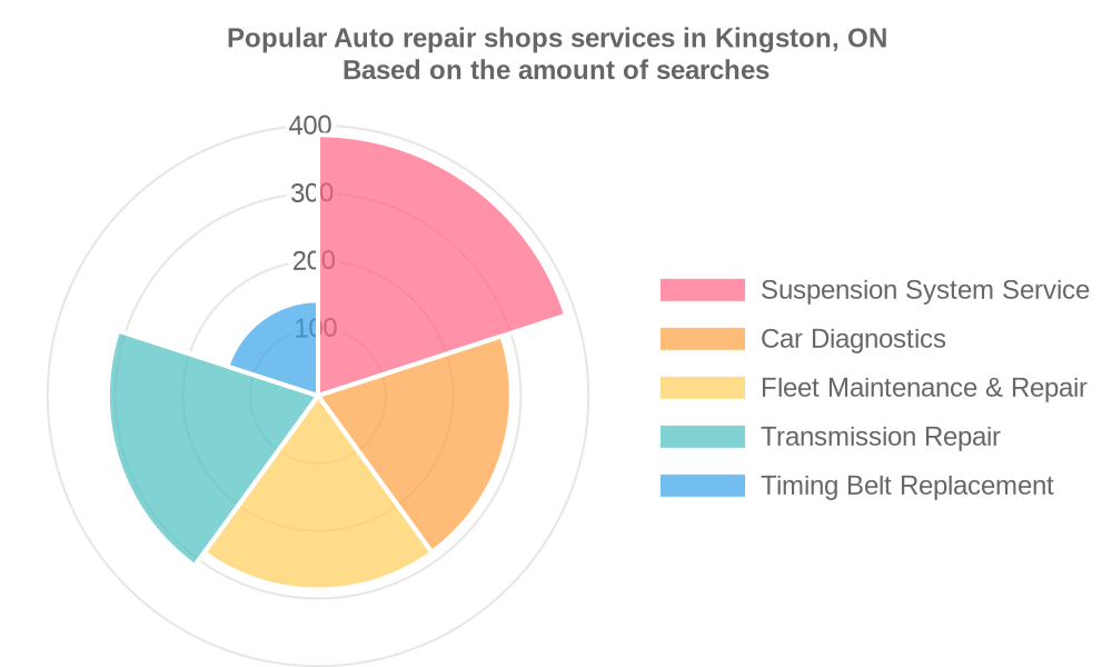 Popular services provided by auto repair shops in Kingston, ON