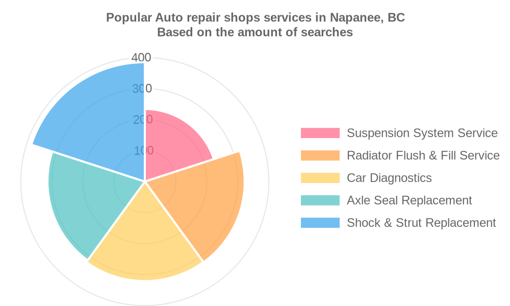 Popular services provided by auto repair shops in Napanee, BC