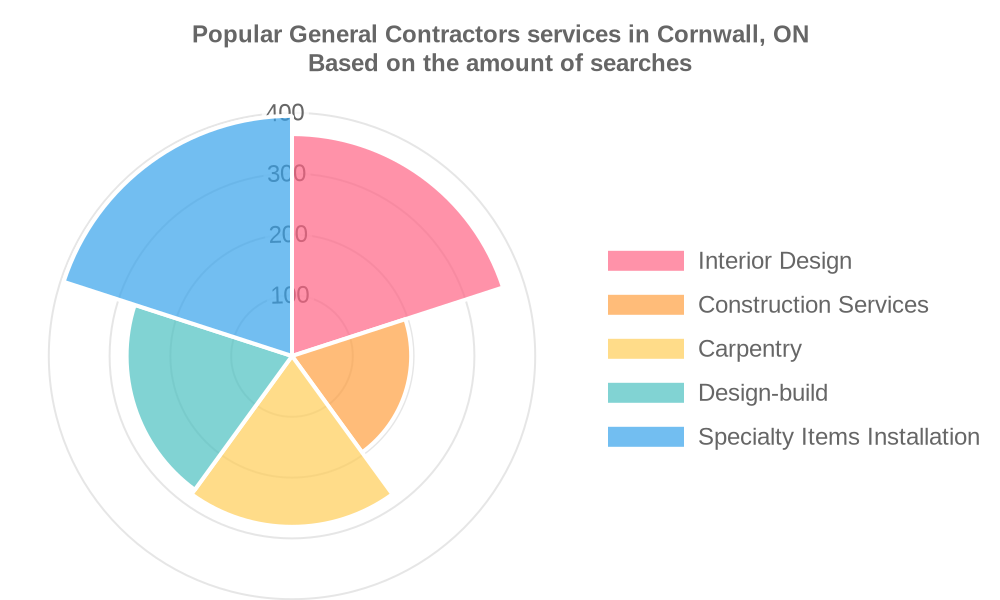 Popular services provided by general contractors in Cornwall, ON