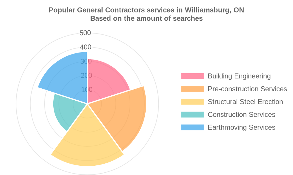 Popular services provided by general contractors in Williamsburg, ON