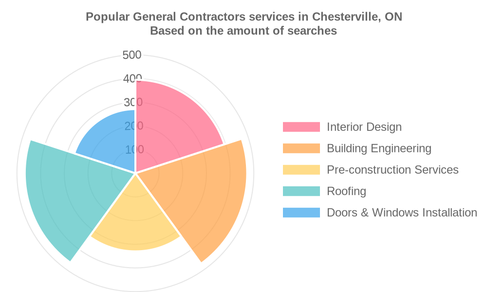 Popular services provided by general contractors in Chesterville, ON